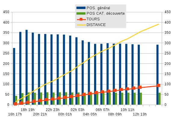 graph-pos